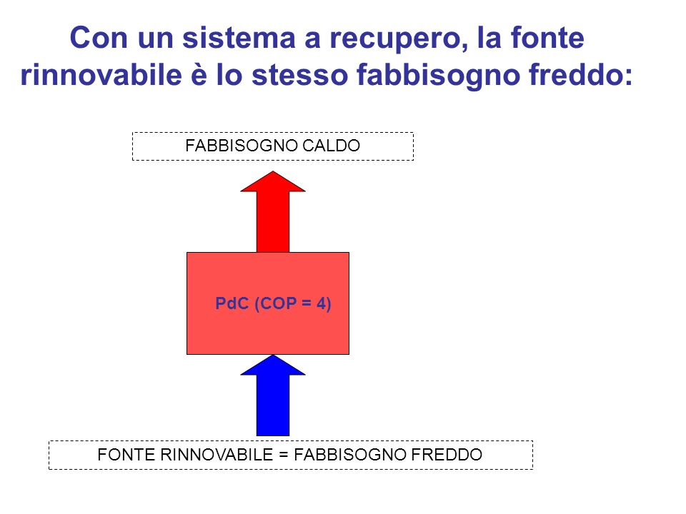 FONTE RINNOVABILE = FABBISOGNO FREDDO