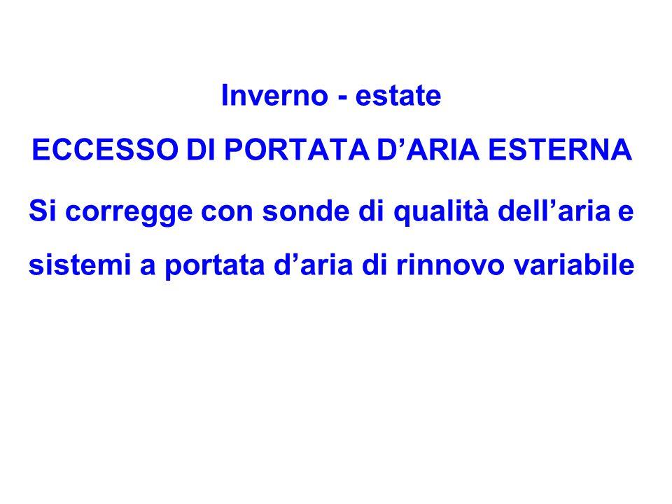 ECCESSO DI PORTATA D'ARIA ESTERNA