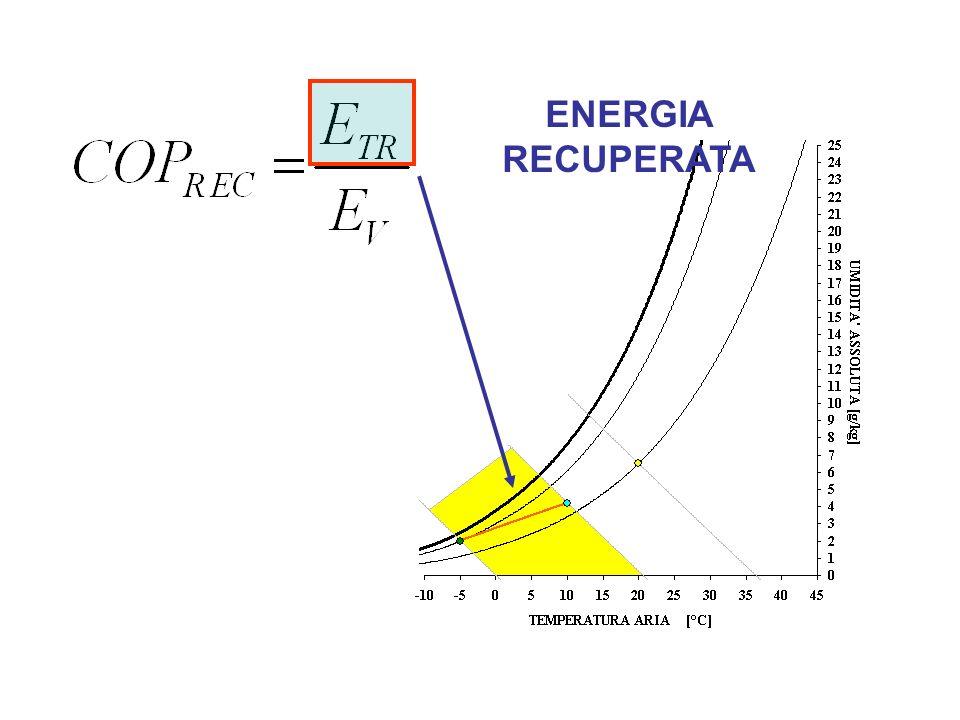 ENERGIA RECUPERATA