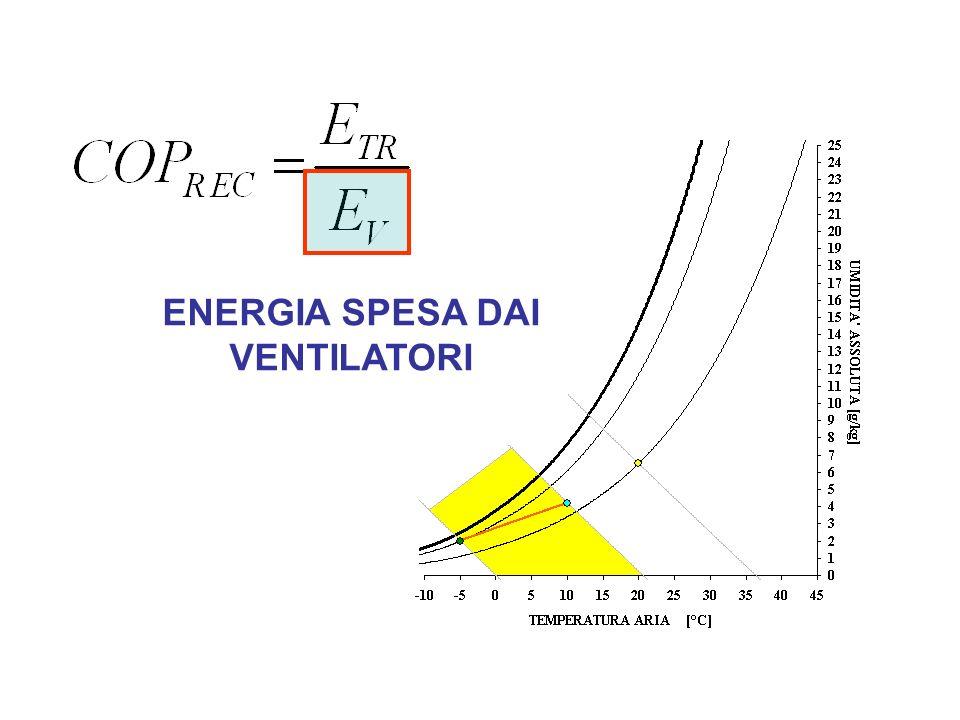 ENERGIA SPESA DAI VENTILATORI