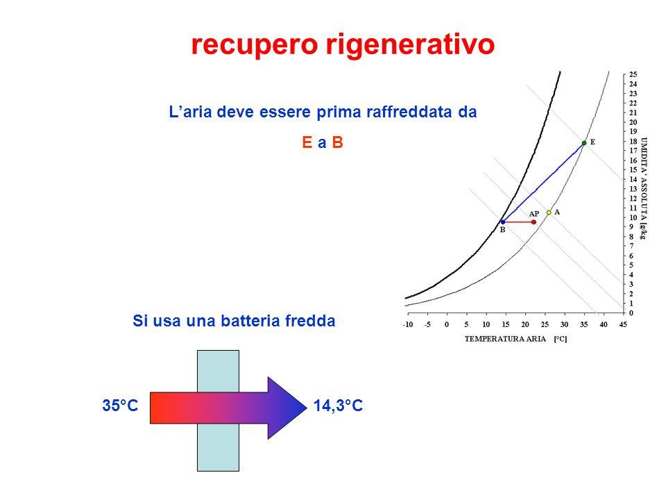 recupero rigenerativo L'aria deve essere prima raffreddata da