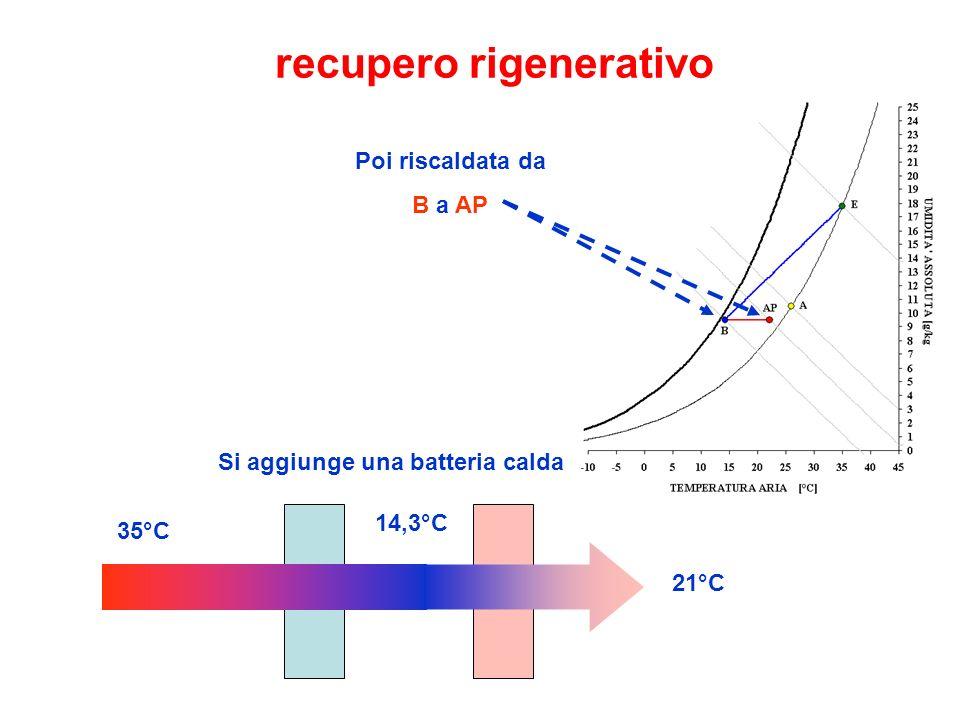 recupero rigenerativo Si aggiunge una batteria calda