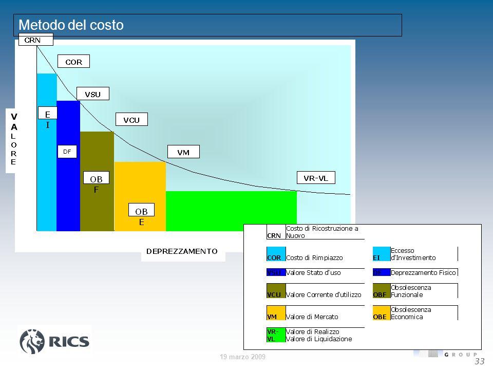 Metodo del costo 33