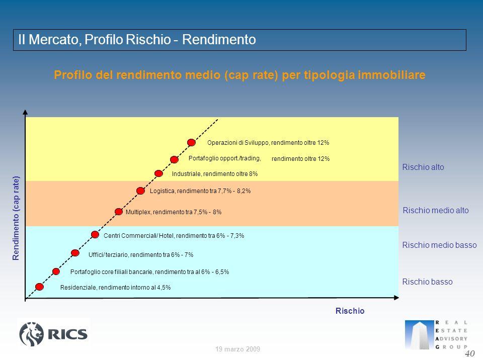 Profilo del rendimento medio (cap rate) per tipologia immobiliare