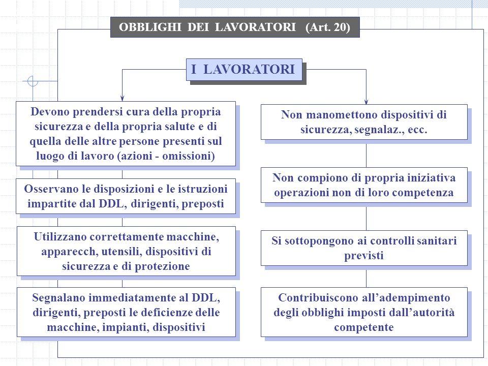 I LAVORATORI OBBLIGHI DEI LAVORATORI (Art. 20)