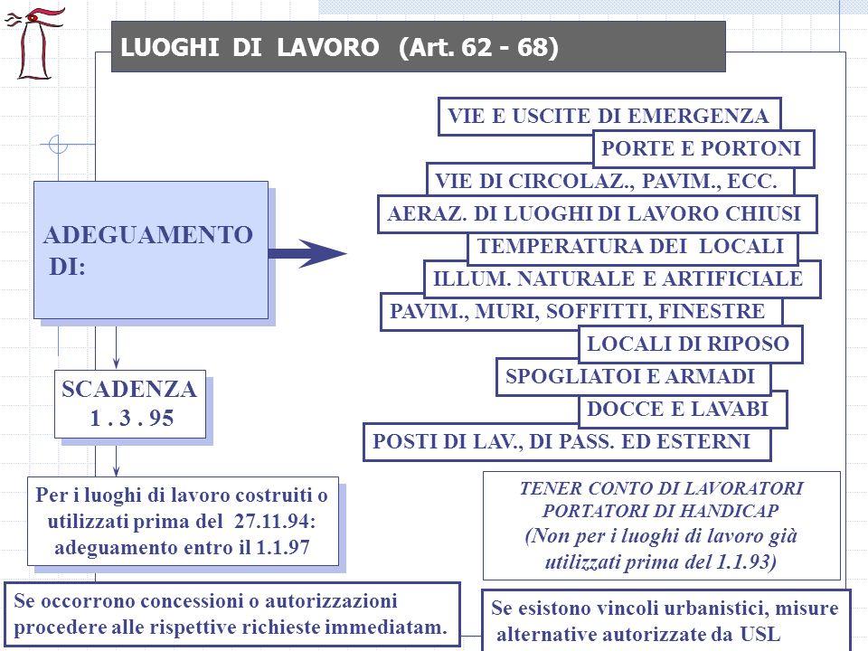 LUOGHI DI LAVORO (Art. 62 - 68)