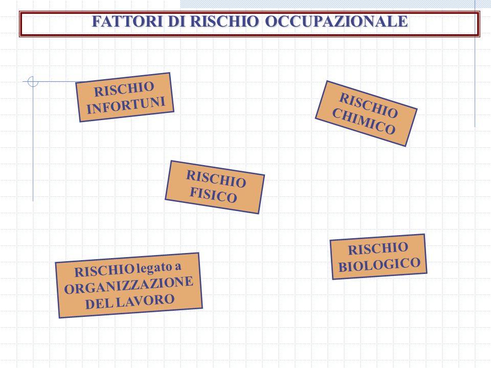 FATTORI DI RISCHIO OCCUPAZIONALE