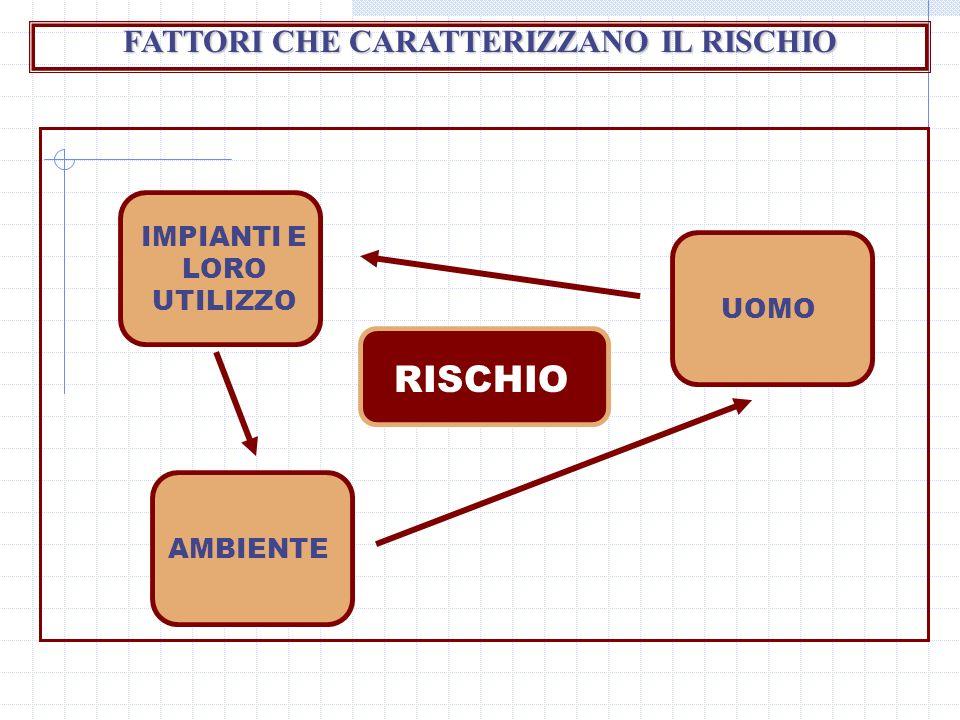 FATTORI CHE CARATTERIZZANO IL RISCHIO