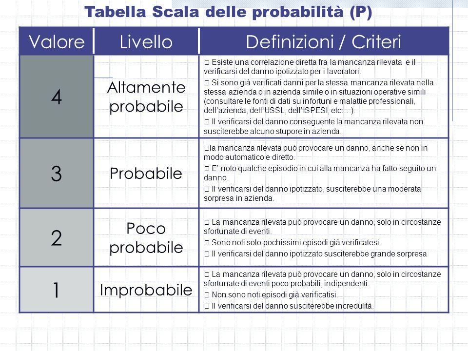 Tabella Scala delle probabilità (P)