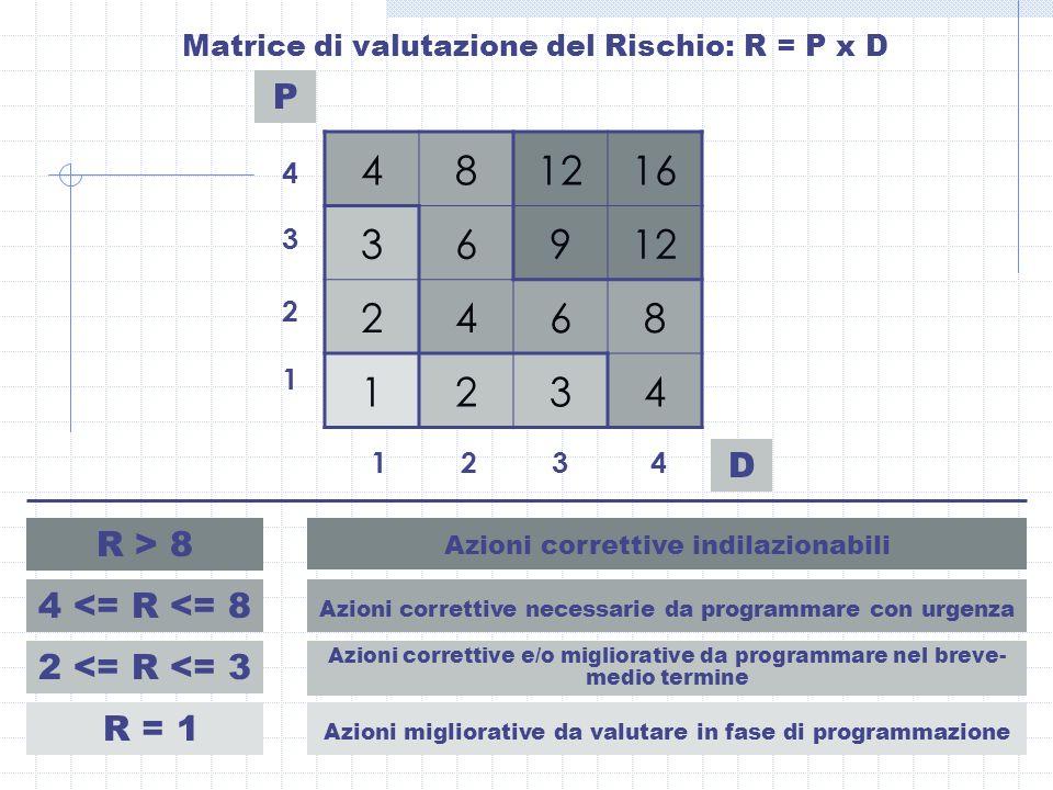 4 8 12 16 3 6 9 2 1 P D R > 8 4 <= R <= 8 2 <= R <= 3