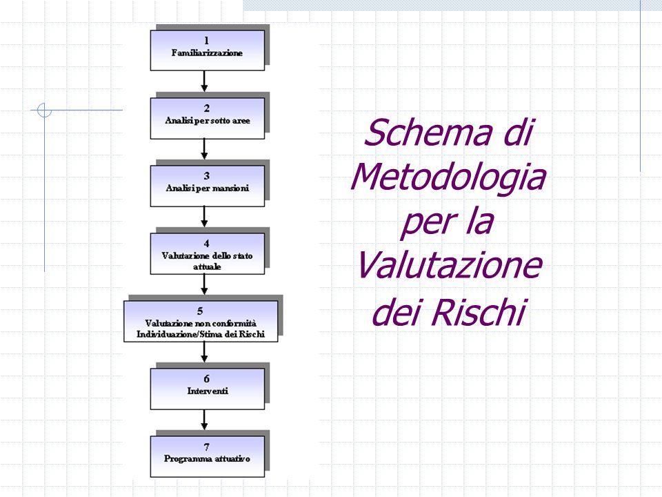 Schema di Metodologia per la Valutazione dei Rischi