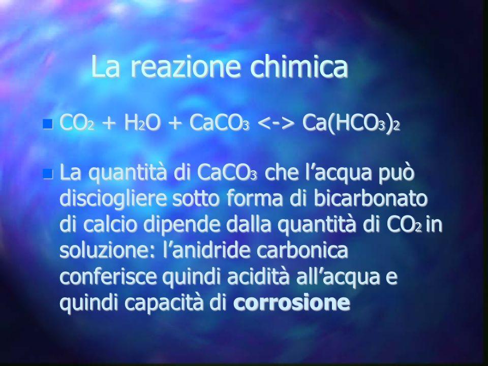 La reazione chimica CO2 + H2O + CaCO3 <-> Ca(HCO3)2
