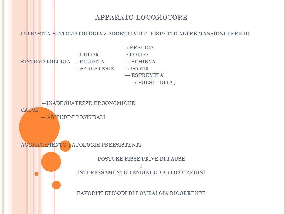 APPARATO LOCOMOTORE INTENSITA' SINTOMATOLOGIA > ADDETTI V.D.T. RISPETTO ALTRE MANSIONI UFFICIO. → BRACCIA.