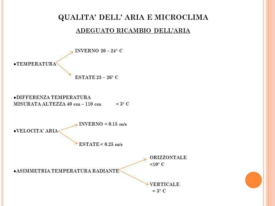 QUALITA' DELL' ARIA E MICROCLIMA