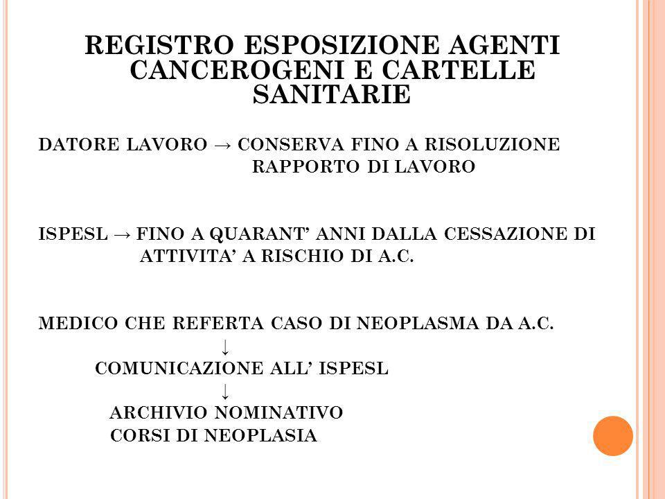 REGISTRO ESPOSIZIONE AGENTI CANCEROGENI E CARTELLE SANITARIE