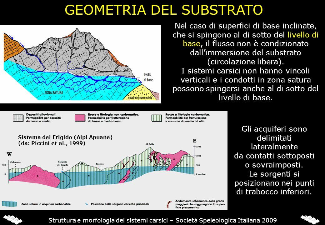 GEOMETRIA DEL SUBSTRATO