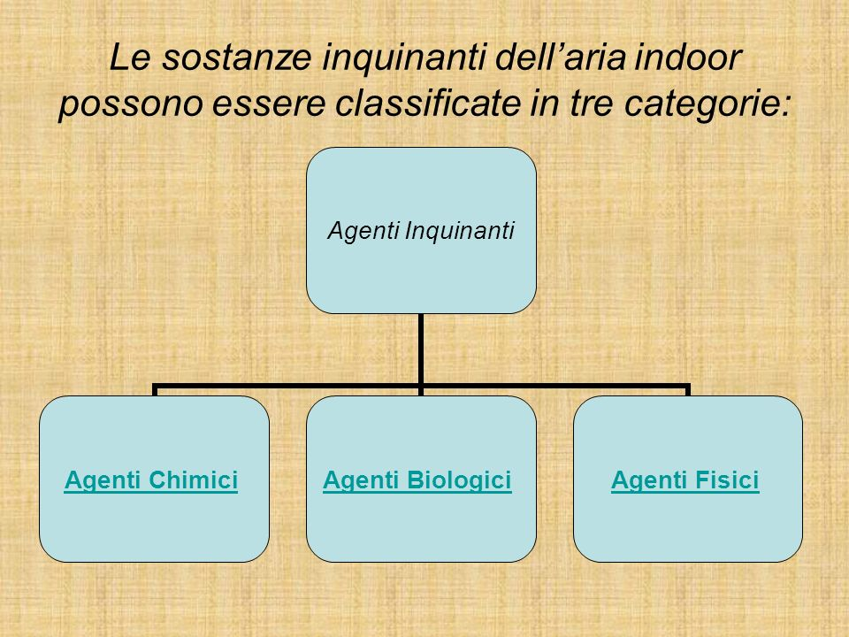 Le sostanze inquinanti dell'aria indoor possono essere classificate in tre categorie: