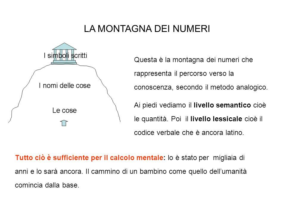 LA MONTAGNA DEI NUMERI Questa è la montagna dei numeri che rappresenta il percorso verso la conoscenza, secondo il metodo analogico.