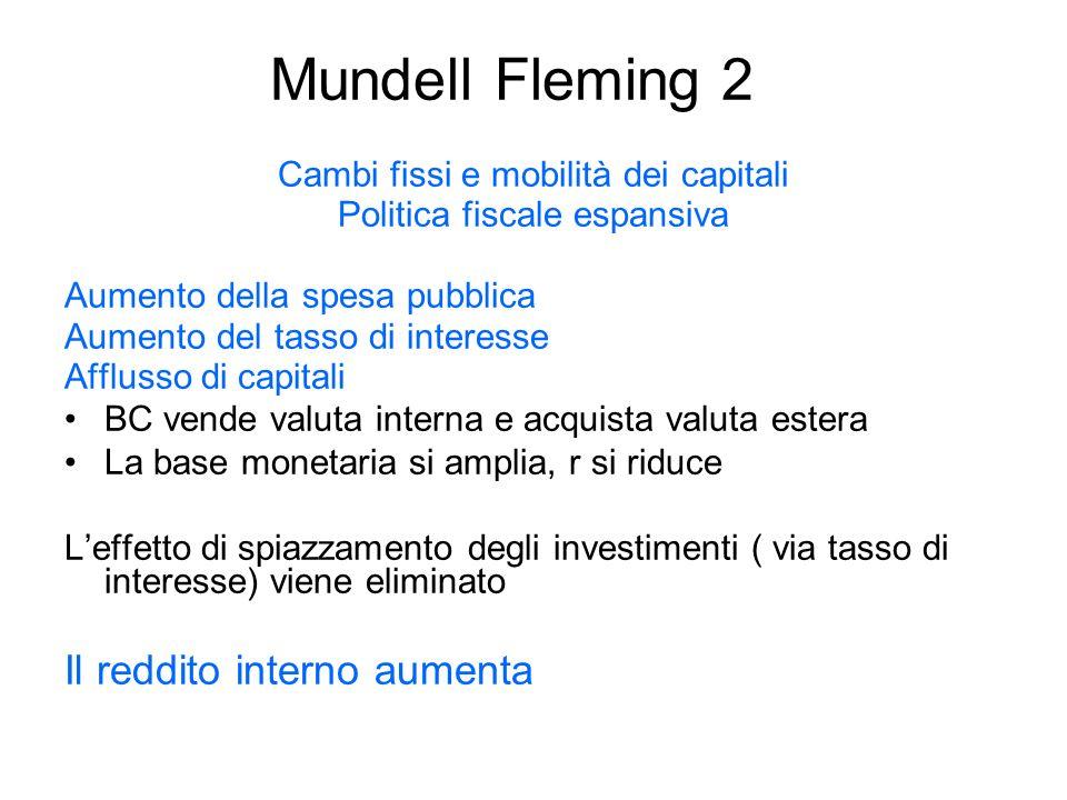 Mundell Fleming 2 Il reddito interno aumenta