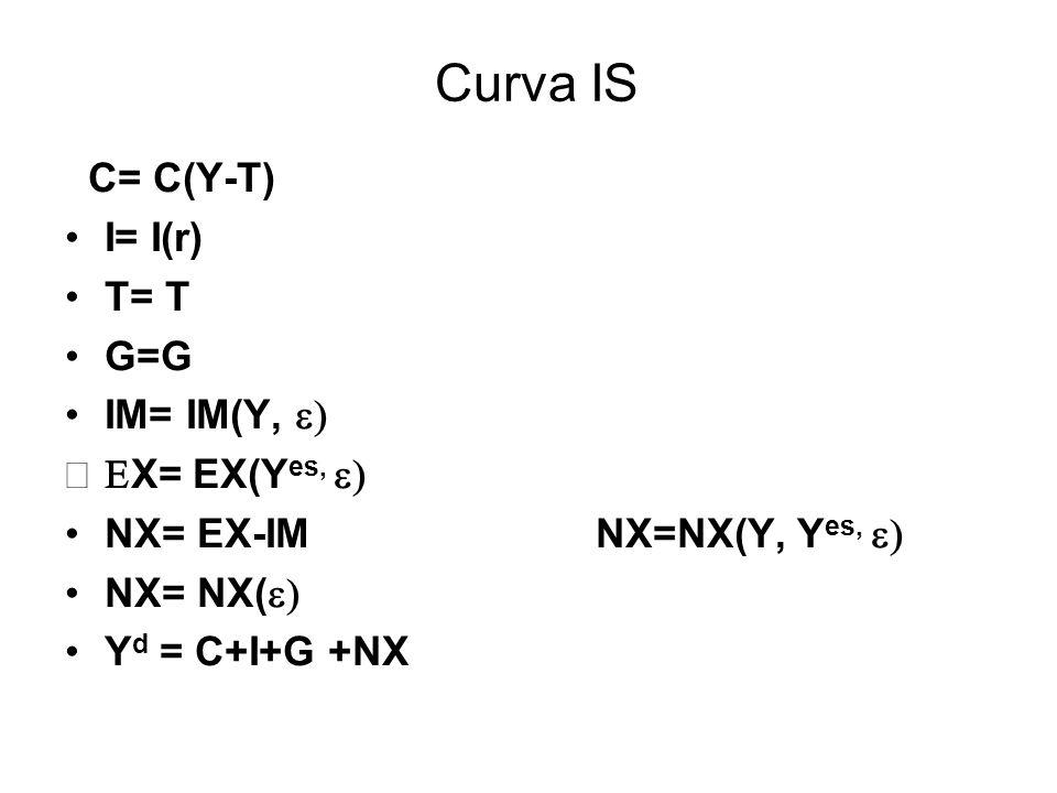 Curva IS C= C(Y-T) I= I(r) T= T G=G IM= IM(Y, e) EX= EX(Yes, e)
