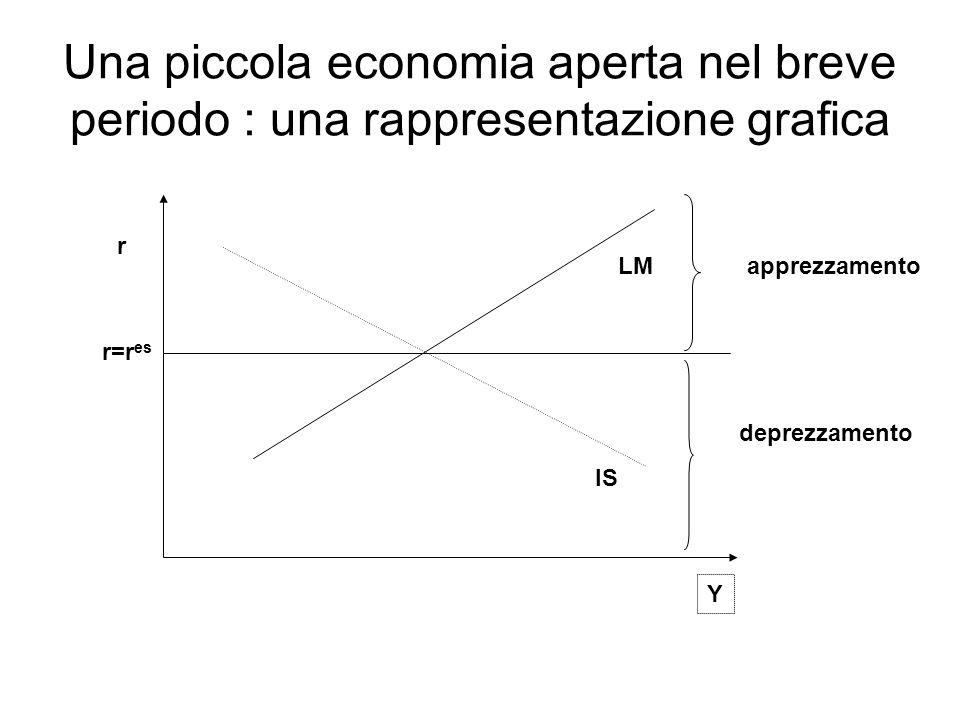 Una piccola economia aperta nel breve periodo : una rappresentazione grafica