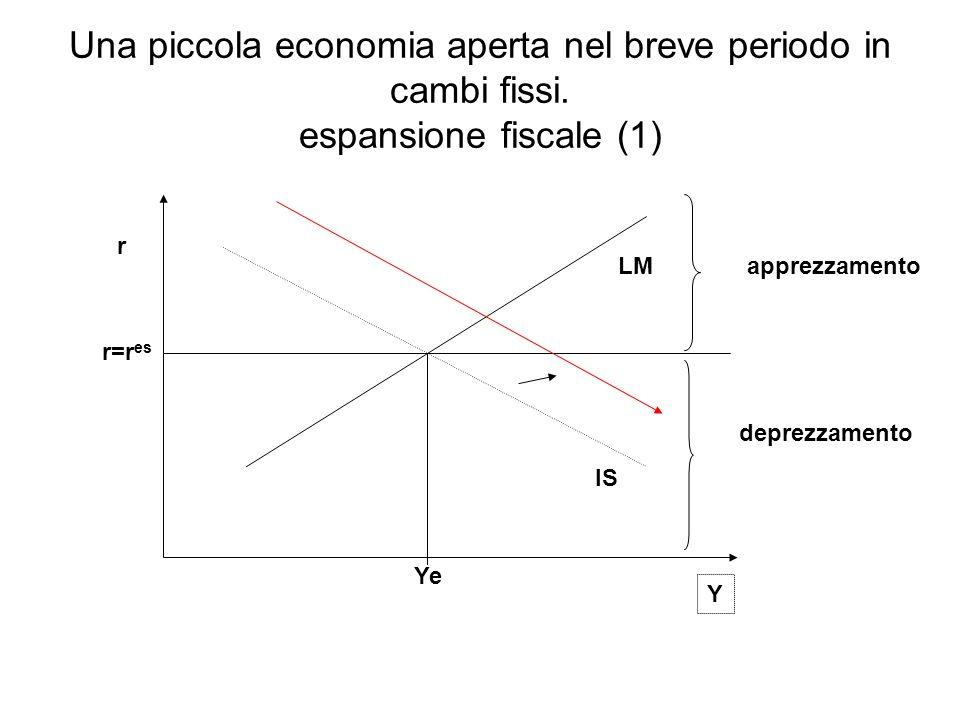 Una piccola economia aperta nel breve periodo in cambi fissi