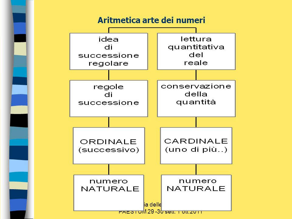 Aritmetica arte dei numeri
