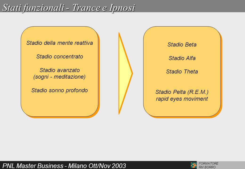 Ancore Funzionali per la trance