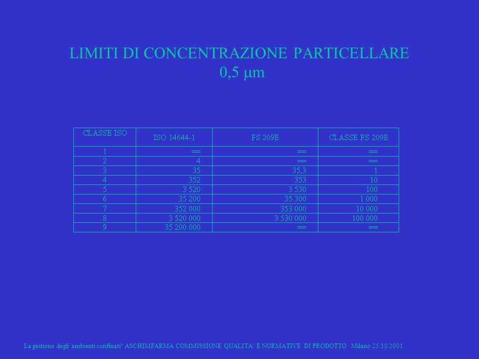 LIMITI DI CONCENTRAZIONE PARTICELLARE 0,5 m