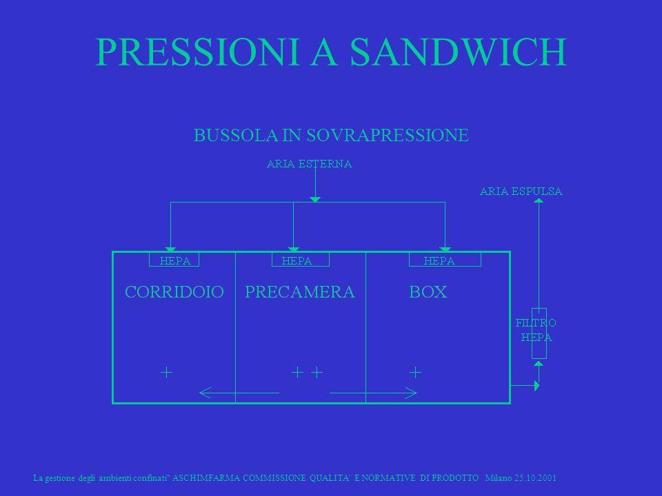 PRESSIONI A SANDWICH BUSSOLA IN SOVRAPRESSIONE