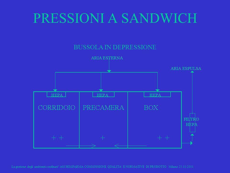 PRESSIONI A SANDWICH BUSSOLA IN DEPRESSIONE