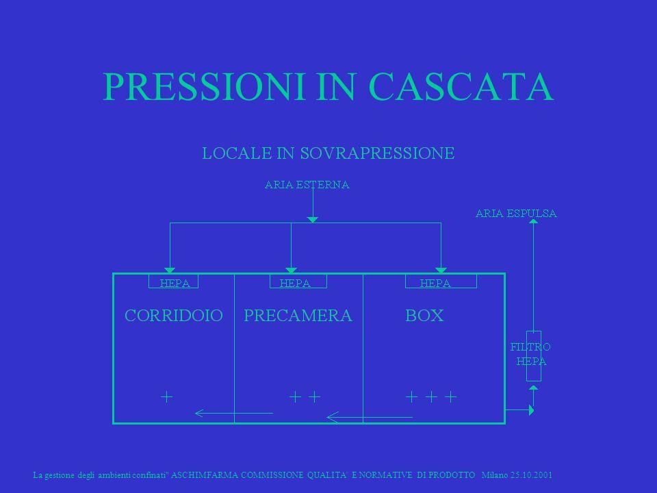 PRESSIONI IN CASCATA La gestione degli ambienti confinati ASCHIMFARMA COMMISSIONE QUALITA E NORMATIVE DI PRODOTTO Milano 25.10.2001.
