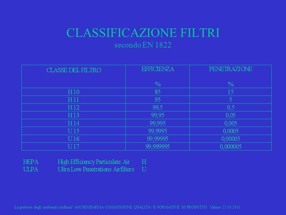 CLASSIFICAZIONE FILTRI secondo EN 1822