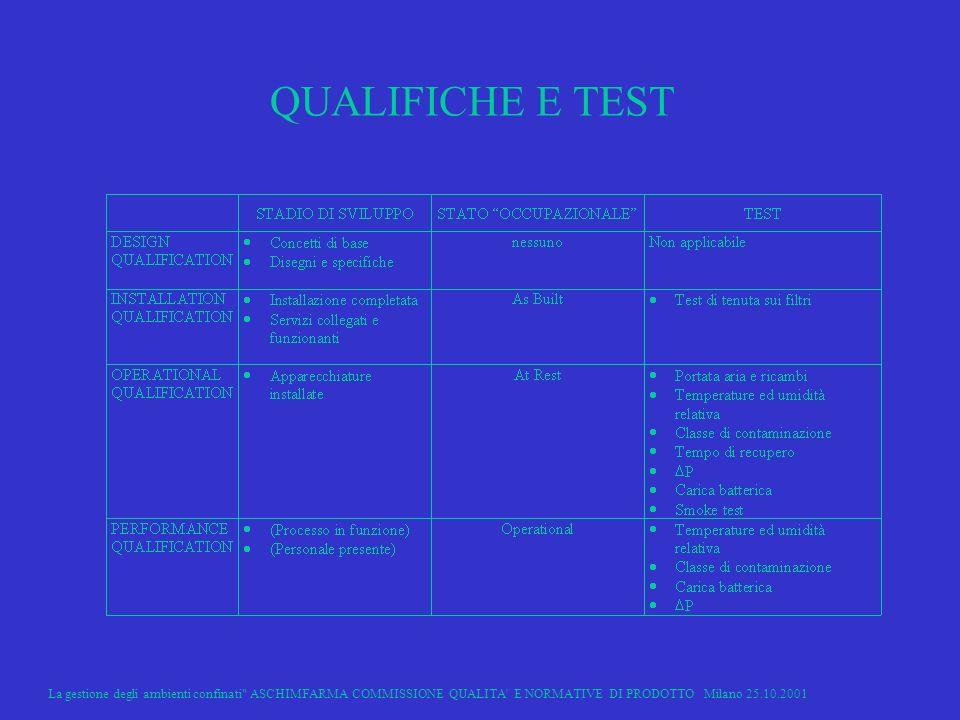 QUALIFICHE E TEST La gestione degli ambienti confinati ASCHIMFARMA COMMISSIONE QUALITA E NORMATIVE DI PRODOTTO Milano 25.10.2001.