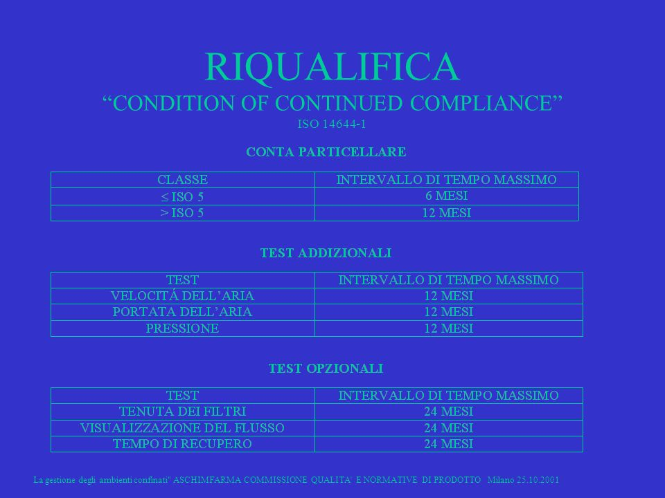 RIQUALIFICA CONDITION OF CONTINUED COMPLIANCE ISO 14644-1