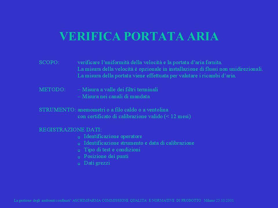 VERIFICA PORTATA ARIA La gestione degli ambienti confinati ASCHIMFARMA COMMISSIONE QUALITA E NORMATIVE DI PRODOTTO Milano 25.10.2001.