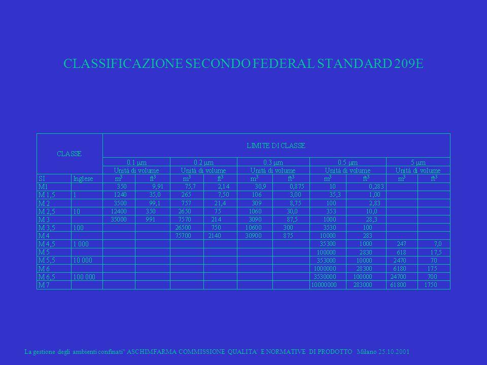 CLASSIFICAZIONE SECONDO FEDERAL STANDARD 209E