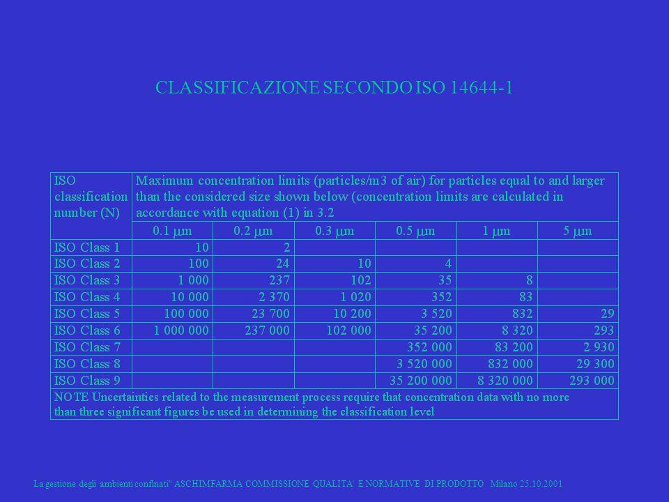 CLASSIFICAZIONE SECONDO ISO 14644-1