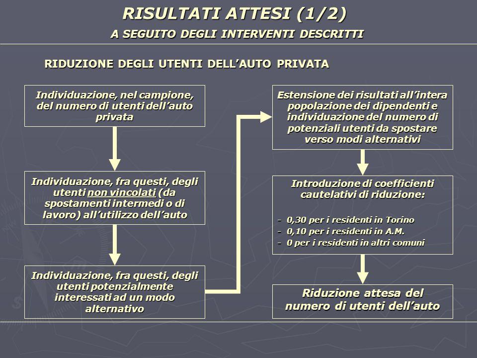 RISULTATI ATTESI (1/2) A SEGUITO DEGLI INTERVENTI DESCRITTI