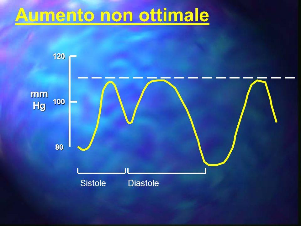 Aumento non ottimale 120 mm Hg 100 80 Sistole Diastole