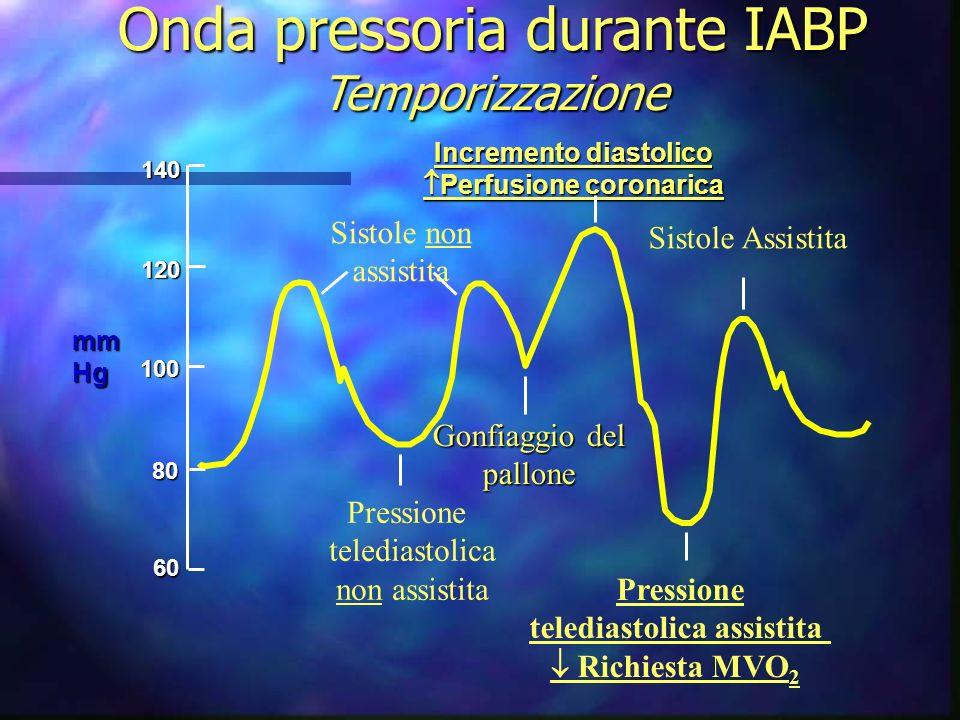 Incremento diastolico Perfusione coronarica telediastolica assistita