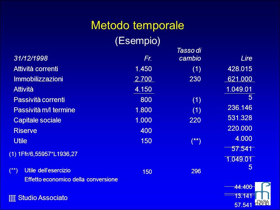 Metodo temporale (Esempio) 31/12/1998 Attività correnti