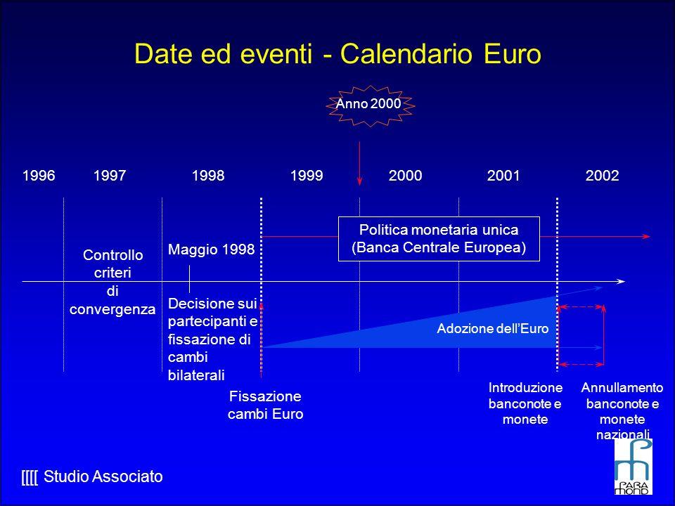 Date ed eventi - Calendario Euro