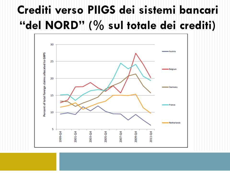 Crediti verso PIIGS dei sistemi bancari del NORD (% sul totale dei crediti)