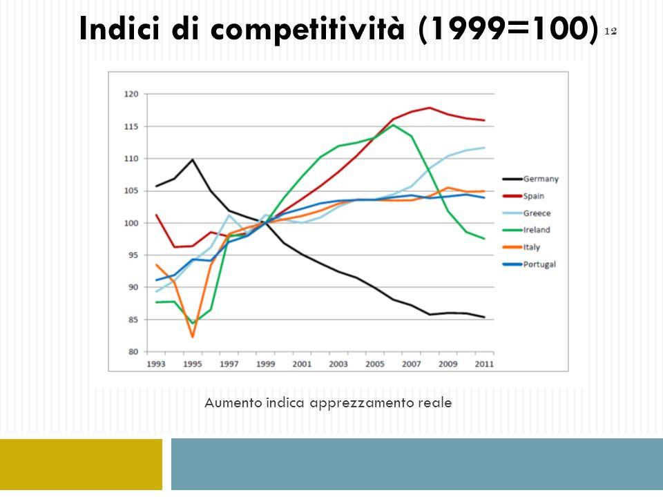 Indici di competitività (1999=100)