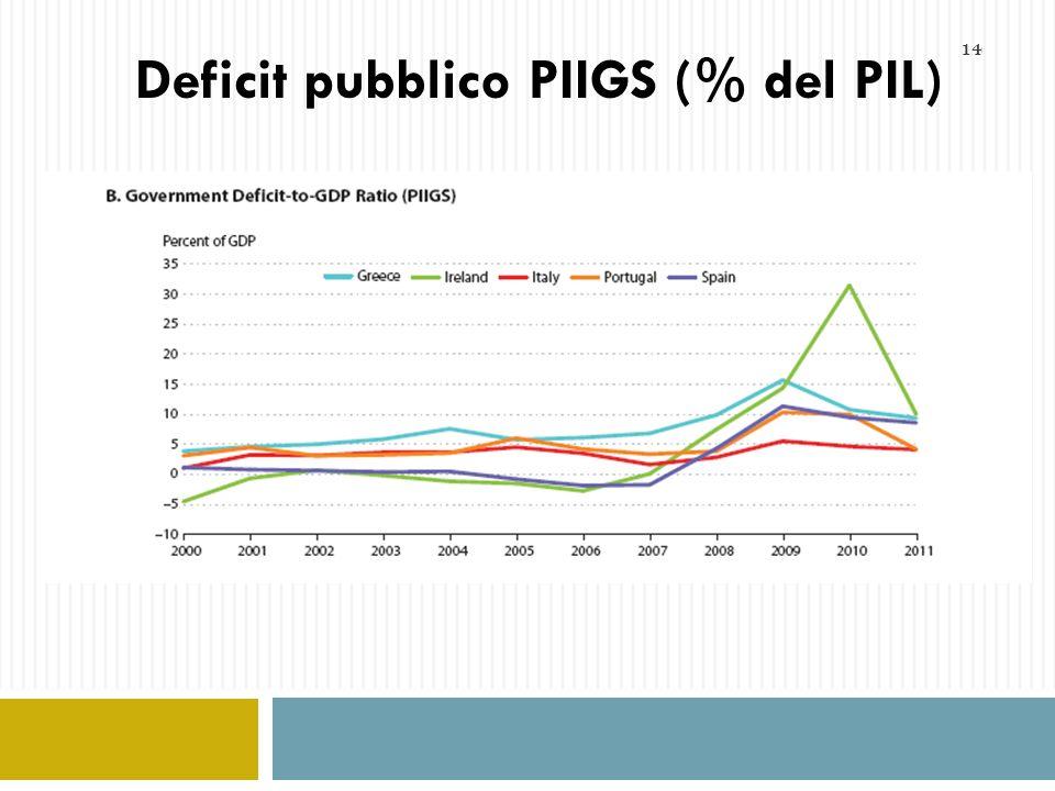 Deficit pubblico PIIGS (% del PIL)