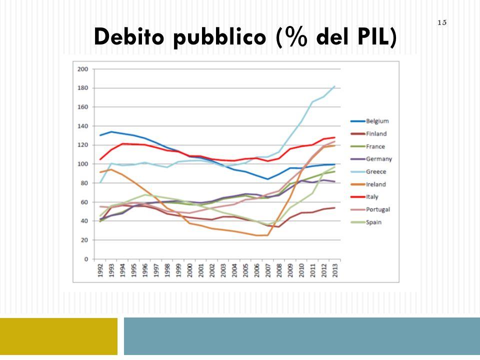 Debito pubblico (% del PIL)