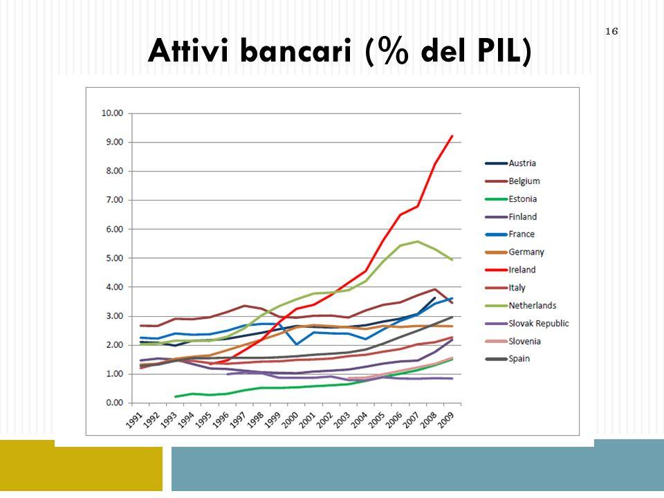 Attivi bancari (% del PIL)