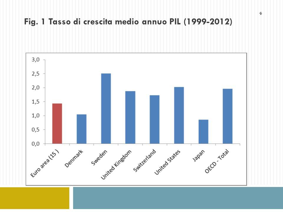 Fig. 1 Tasso di crescita medio annuo PIL (1999-2012)
