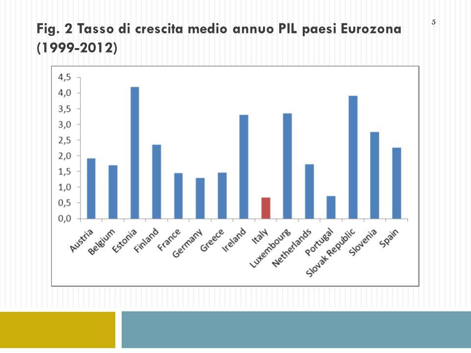 Fig. 2 Tasso di crescita medio annuo PIL paesi Eurozona (1999-2012)